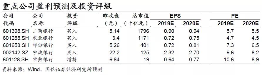 中美银行对比:业务模式改革更快减小,避免过度竞争