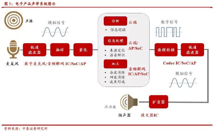 TWS耳机有望成声学器件增长新一极 关注瑞声科技(02018)等供应链增量较大企业