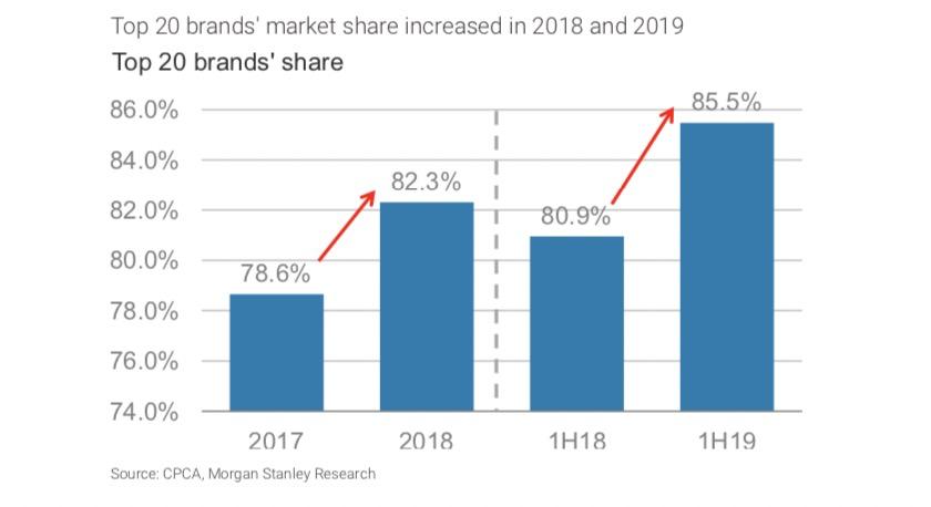 摩根士丹利:2019年为中国车市最低点,明年有望实现正增长