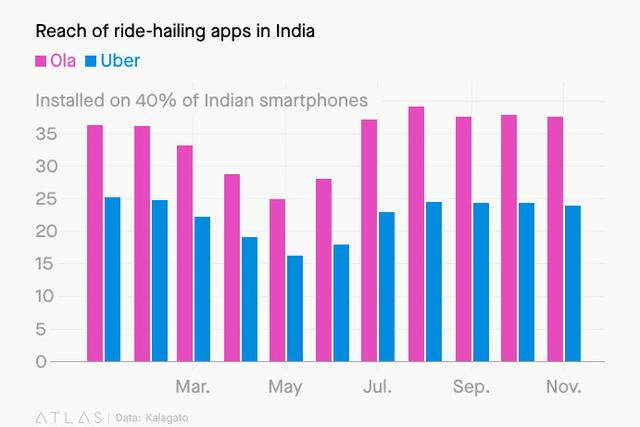 Ola VS Uber:從印度到倫敦的出行戰爭