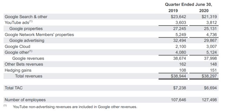 谷歌(GOOG.US):一年赚340亿美元挡不住中年危机