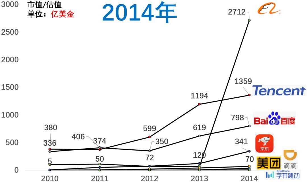百度市值掉到第八,近十年互联网公司格局变化