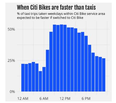 """""""烧钱大战""""后共享单车一地鸡毛,美国共享出行市场机会何在?"""