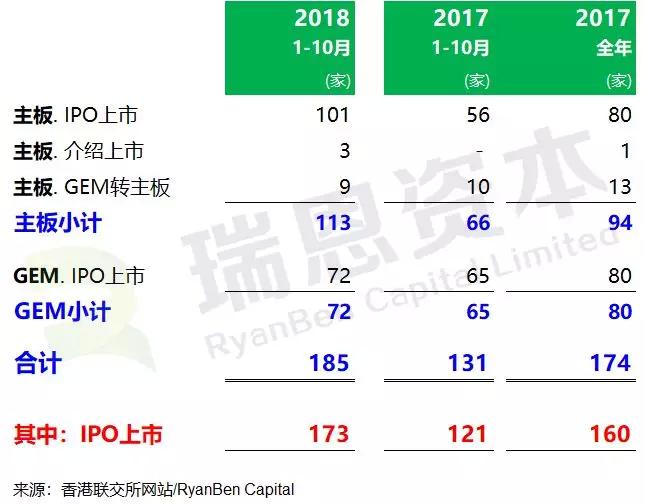 香港IPO市场:2018年1-10月,上市185家,募资2517亿港元