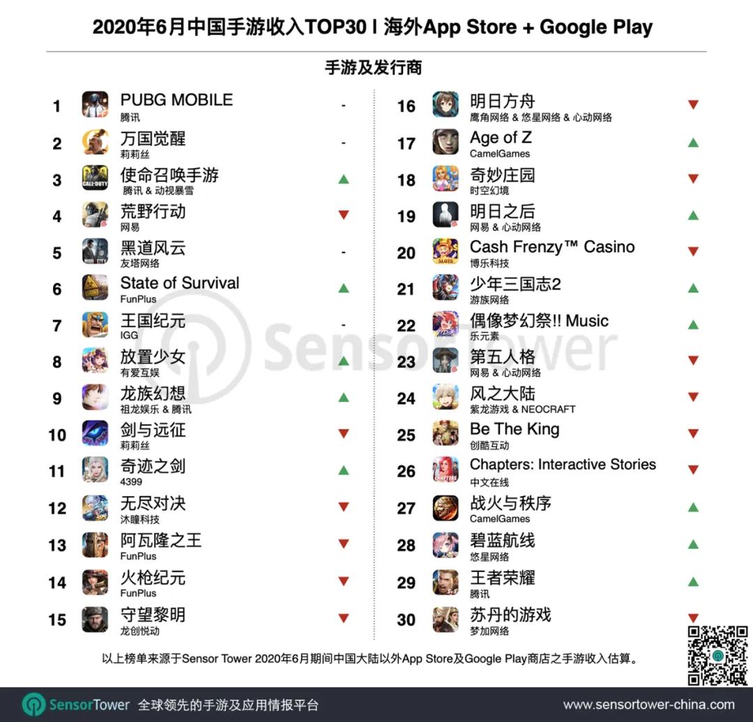 6月出海中国手游TOP30:《PUBG MOBILE》收入近7900万美元 《脑洞大师》自去年11月未曾跌出下载榜单Top2