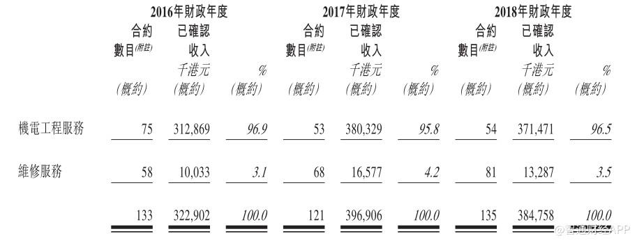新股消息丨机电工程服务供应商京王控股递交香港IPO申请