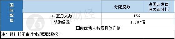 恒益控股(01894)一手中签率25.02% 最终定价0.85港元
