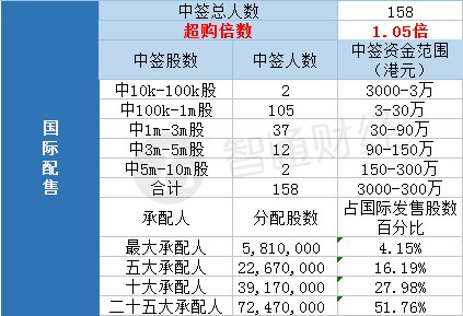 高奥士国际(08042)一手中签率60% 最终定价0.3港元