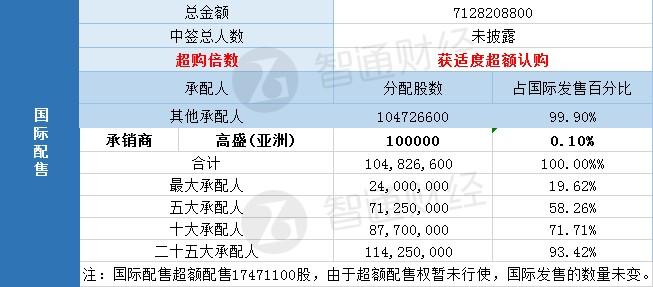 配售结果  药明康德(02359)一手中签率100% 最终定价68港元
