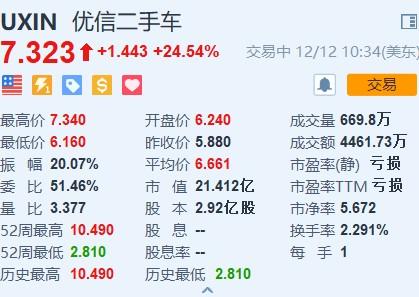优信(UXIN.US)涨幅扩大至24%