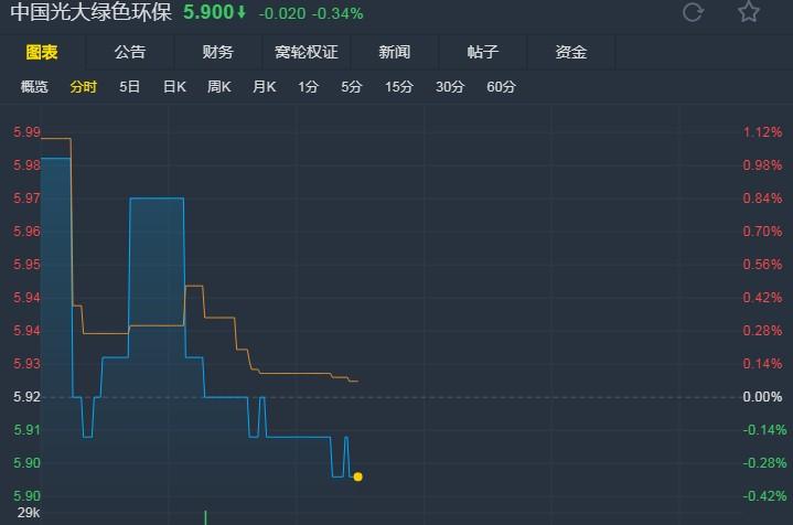 """花旗:降光大绿色环保(01257)目标价至8.5港元 重申""""买入""""评级"""