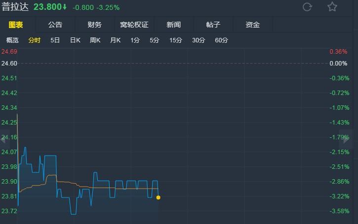 """瑞银:降普拉达(01913)目标价至26.6港元 评级上调为""""中性"""""""