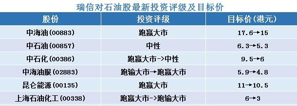 """瑞信:下调石油股目标价 降中石化(00386)评级至""""中性"""""""