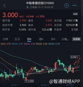Newup Holdings Ltd合共增持中骏集團控股(01966)950万股,每股作价约为2.95港元