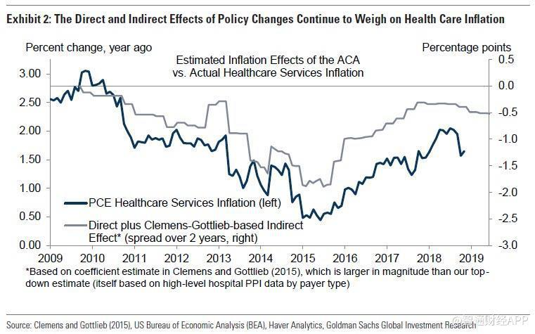healthcare inflation gs.jpg