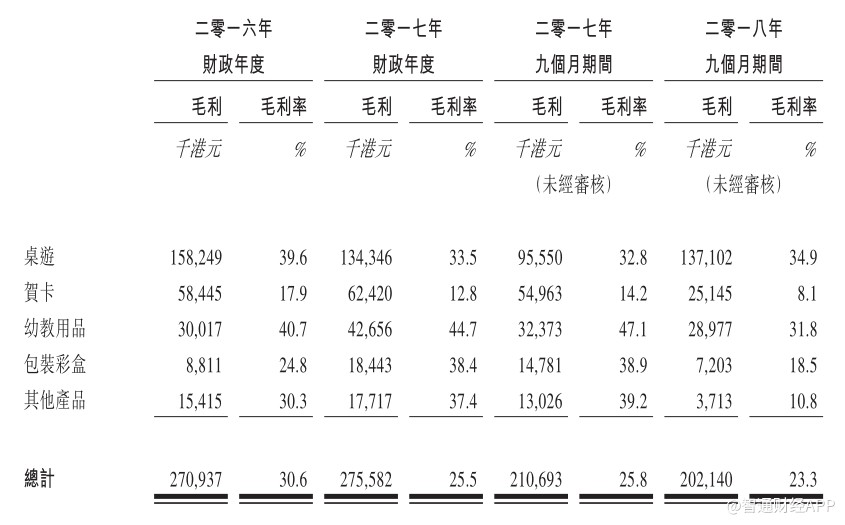 过去几年,隽思集团的盈利能力有所下降,毛利率从2016年的30.6%下降至2018年9个月的23.3%,净利率从10.1%下降至3.9%。公司解释称,盈利能力下降主要是受非经常性开支影响,且近期收购腾达印刷,此外,承接利润率较低的订单;原材料成本增加;人民币兑美元及港元升值,以及产能利用率饱和,限制公司及时优化产品组合的计划,均令该公司的毛利率承压。