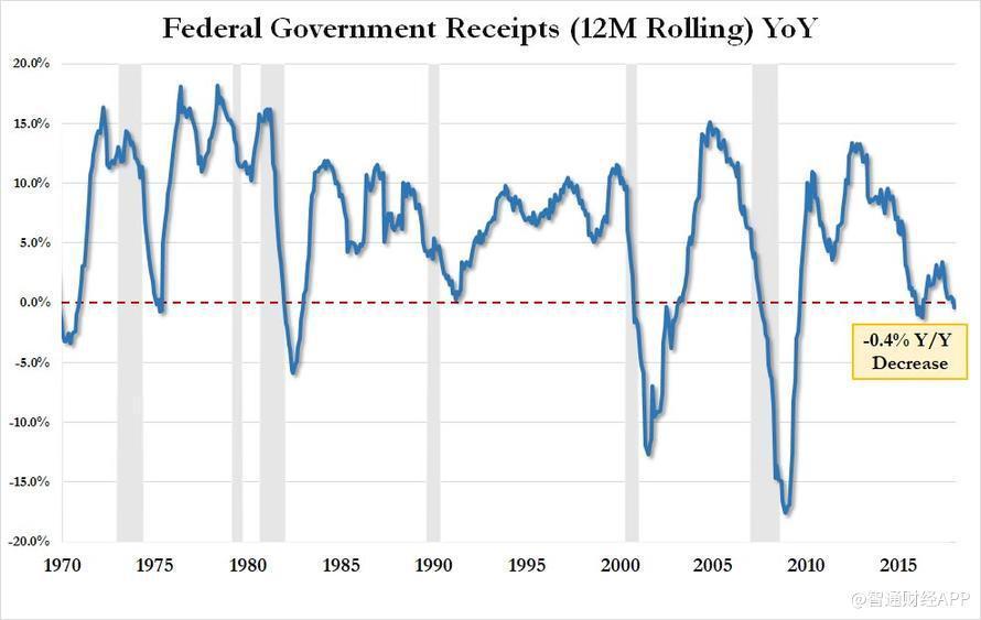 """下图显示出美国政府的""""最高收入"""",在政府收入相对持平的几年之后,新的趋势线却越来越低。"""