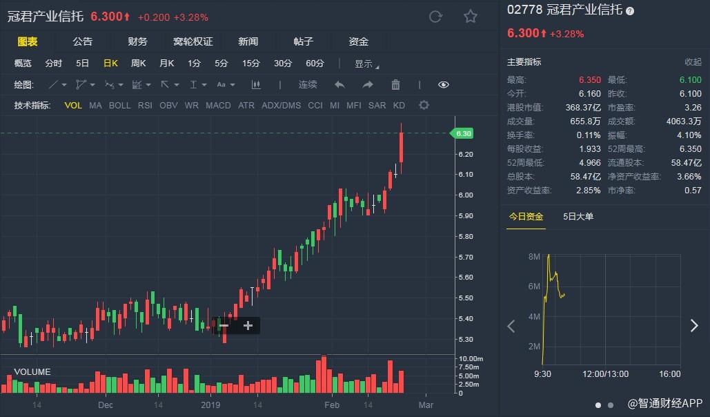 汇丰研究:升冠君(02778)目标价至6.7港元 派息增长略胜预期