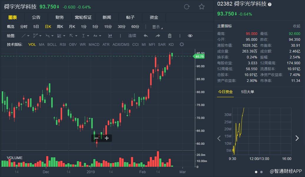 花旗:受益于智能手机升级 升舜宇(02382)目标价至128港元