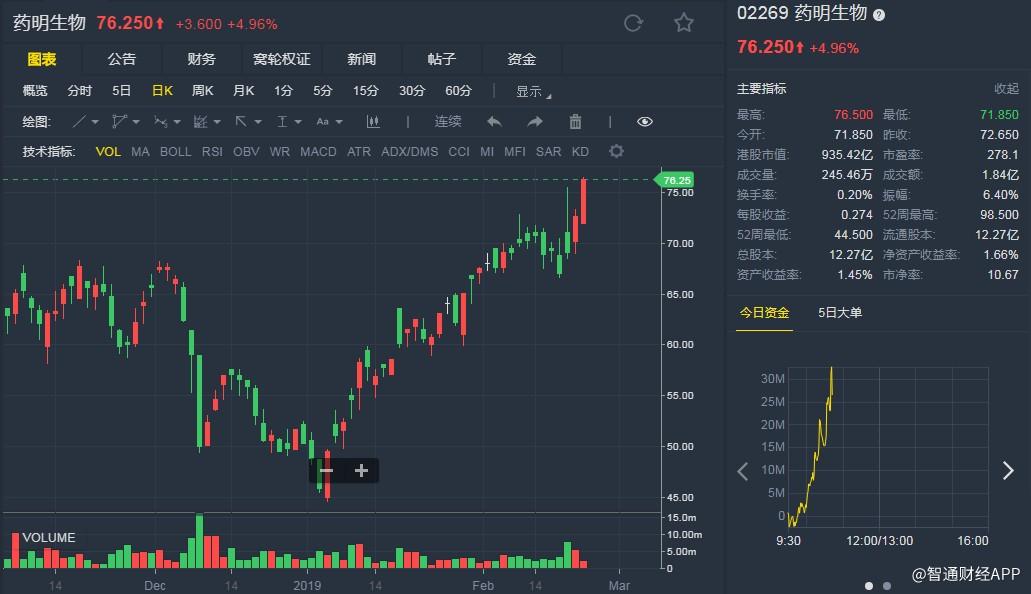 """时富:予药明生物(02269)目标价100港元 评级""""买入"""""""
