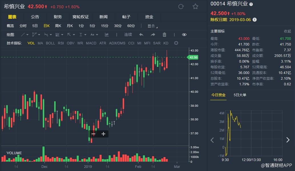 大和:全年盈利超预期 升希慎(00014)目标价至53.6港元