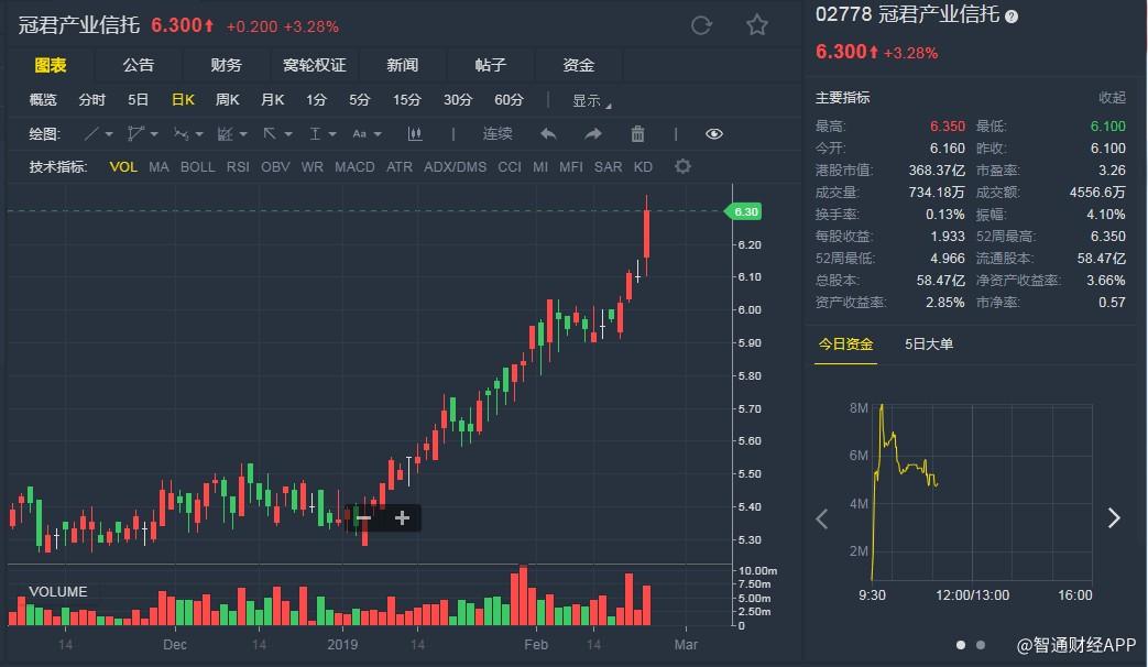 """大和:升冠君(02778)目标价至7.1港元 维持""""买入""""评级"""