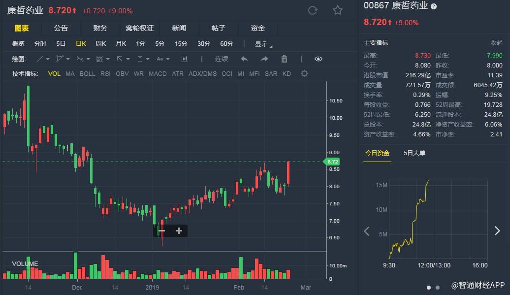 """小摩:升康哲药业(00867)评级至""""增持"""" 目标价12港元"""
