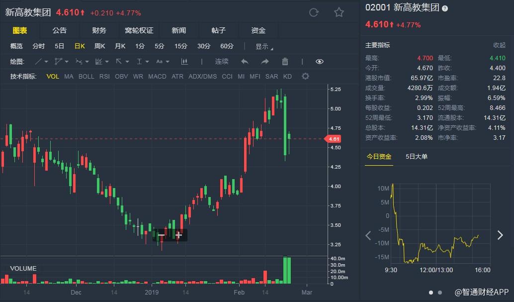 """工银国际:新高教(02001)已澄清沽空报告疑问 维持""""买入""""评级"""