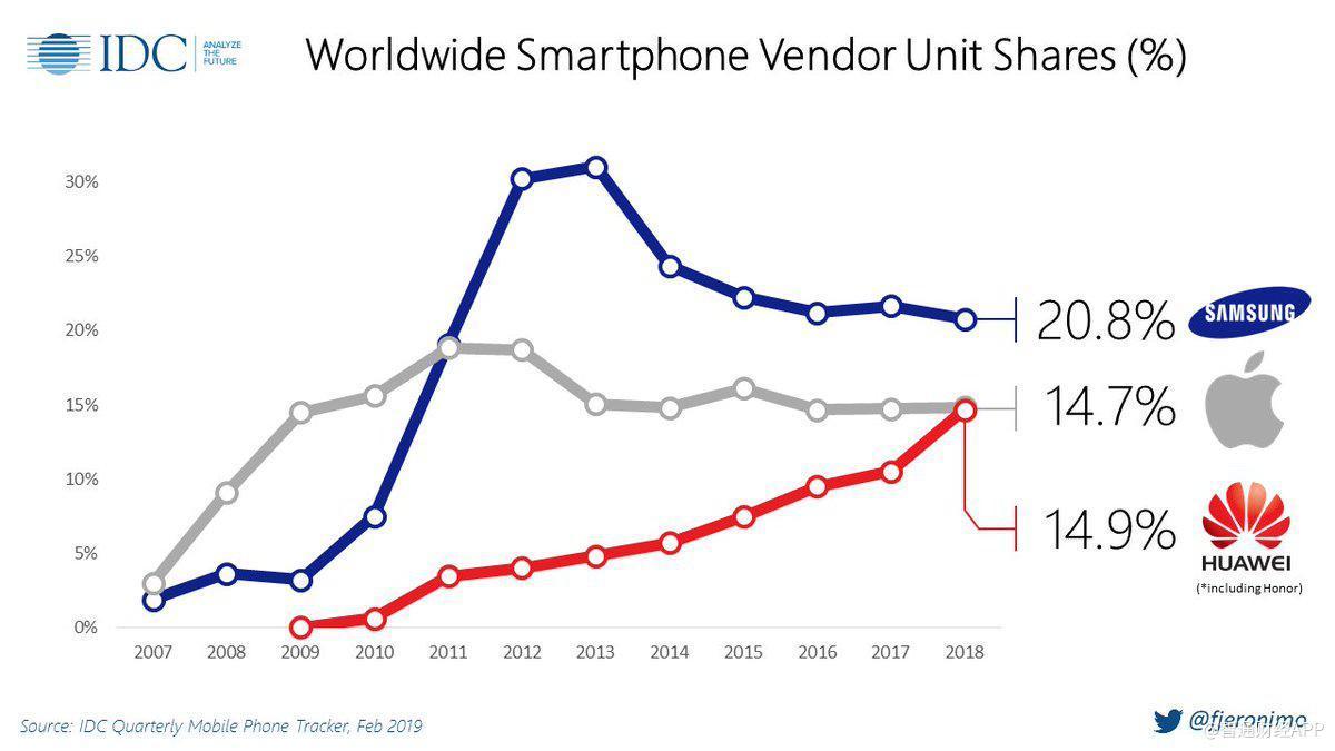 Smartphone market share.1550963599505.jpg