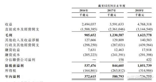 业绩收益方面,截至2016-2018年12月31日止年度,光大水务分别实现收入24.94亿、35.92亿、47.68亿港元;实现毛利分别为9.06亿、12.3亿、16.2亿港元;污水处理业务线分别占收入的97.6%、64.9%、74.7%;实现净利分别为3.72亿、5.81亿、7.37亿港元。