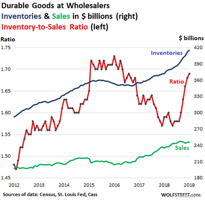 US-wholesale-inventory-sales-durable-goods-2012_2019-01.png