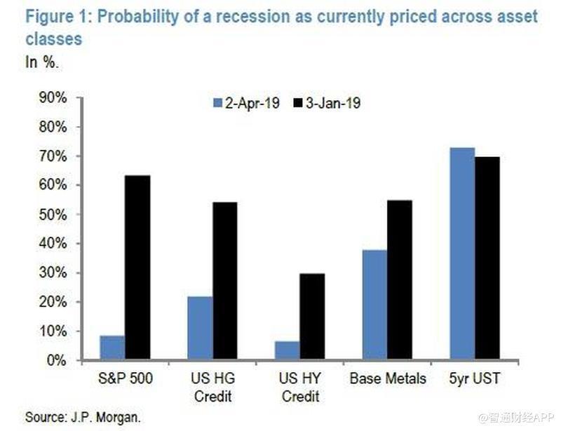 recession odds jpm.jpg