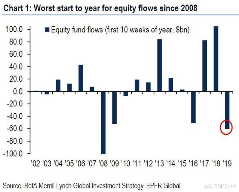 worst outflows since 2008.jpg
