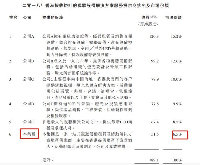 新股消息 | 视听设备服务供应商上湟控股二次递表港交所创业板,在香港市场份额排第六