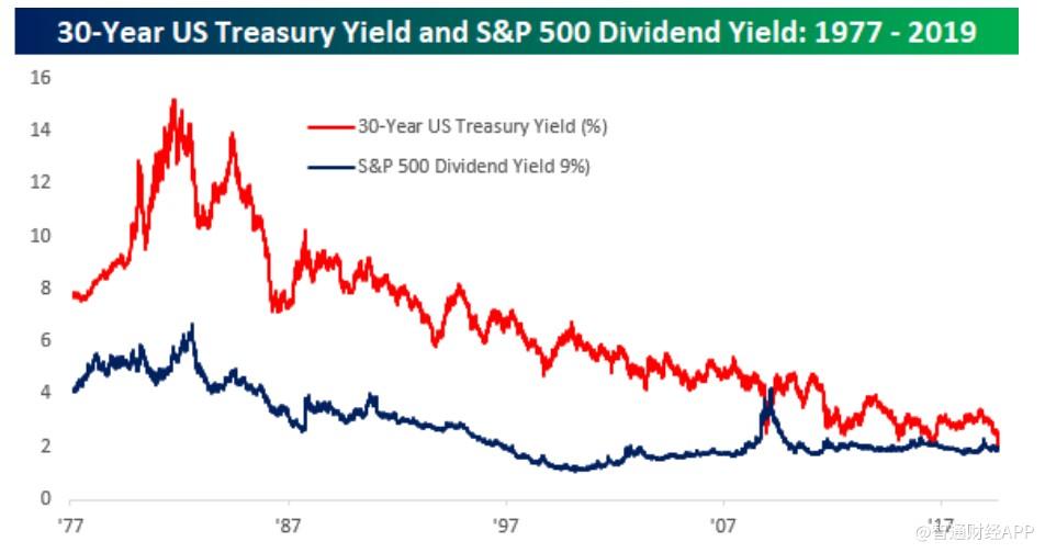 十年来首次!美股股息率超过30年期美国国债