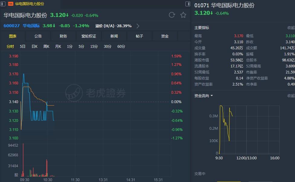 """汇丰:降华电国际(01071)目标价至3.2港元 维持""""中性""""评级"""