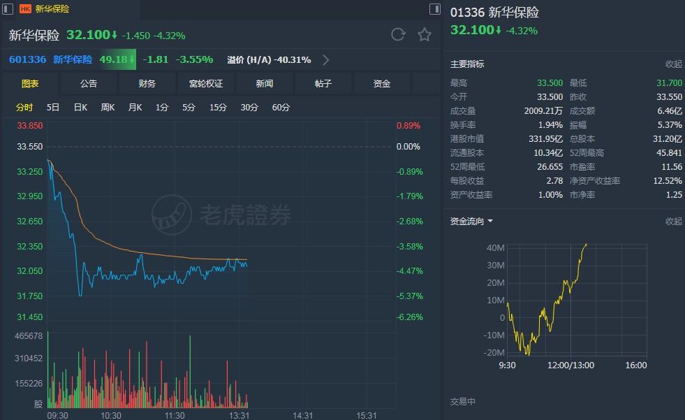 """瑞银:降新华保险(01336)目标价至43.8港元 维持""""买入""""评级"""