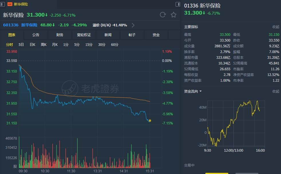 """大摩:予新华保险(01336)""""与大市同步""""评级 目标价40港元"""