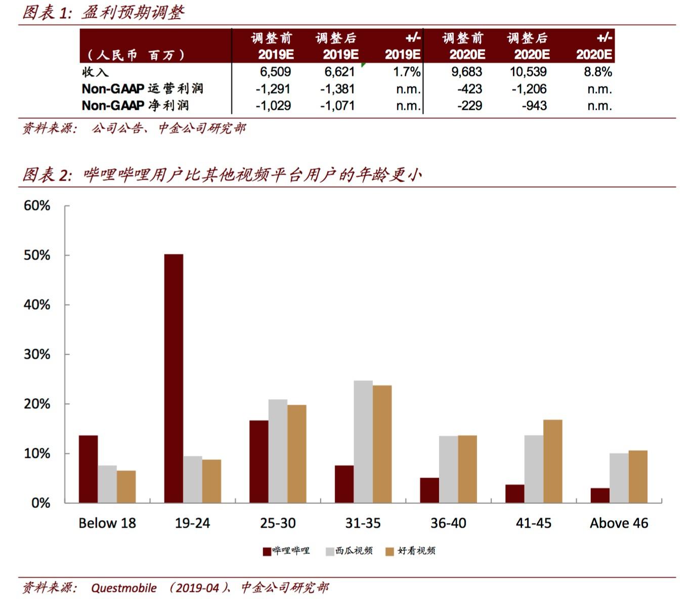 中金:哔哩哔哩(BILI.US)加速用户获取带来短期利润率压力 下调目标价至18美元