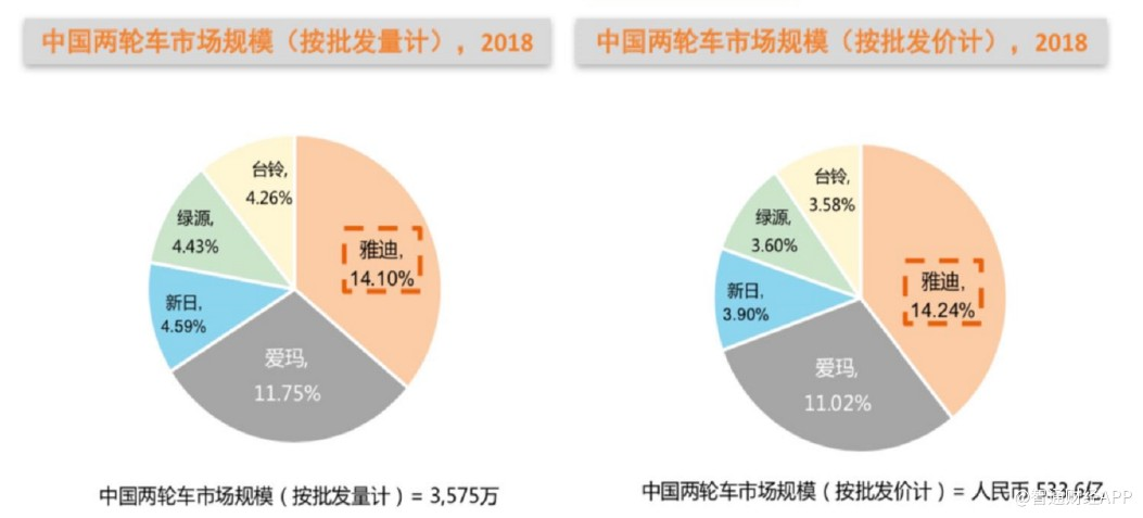 雅迪控股(01585):新国标为头部企业提供机遇,全年销量有望大幅提升