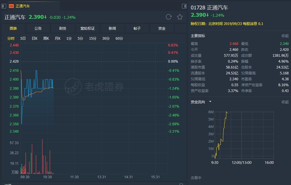 """高盛:降正通汽车(01728)目标价至2.8元  维持""""中性""""评级"""