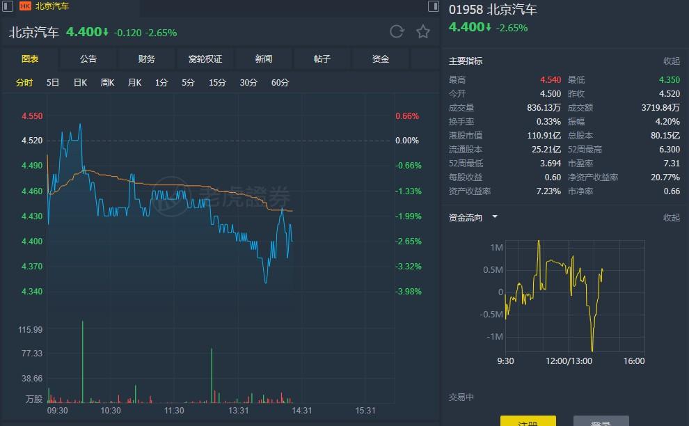 """小摩:降北京汽车(01958)目标价至5.3元  维持""""中性""""评级"""