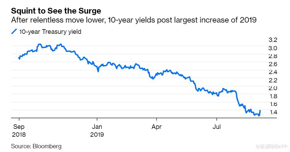 美10年期国债收益率现3年最大单日涨幅,分析师:影响微不足道!
