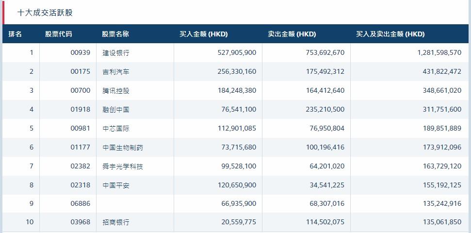 北水动向(9.9)|北水净流入7.9亿 A股涨停 中兴通讯(00763)获净买入1.37亿