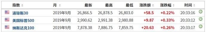 美股前瞻 | 三大股指期货普涨 畅游 (CYOU.US)盘前涨超55%