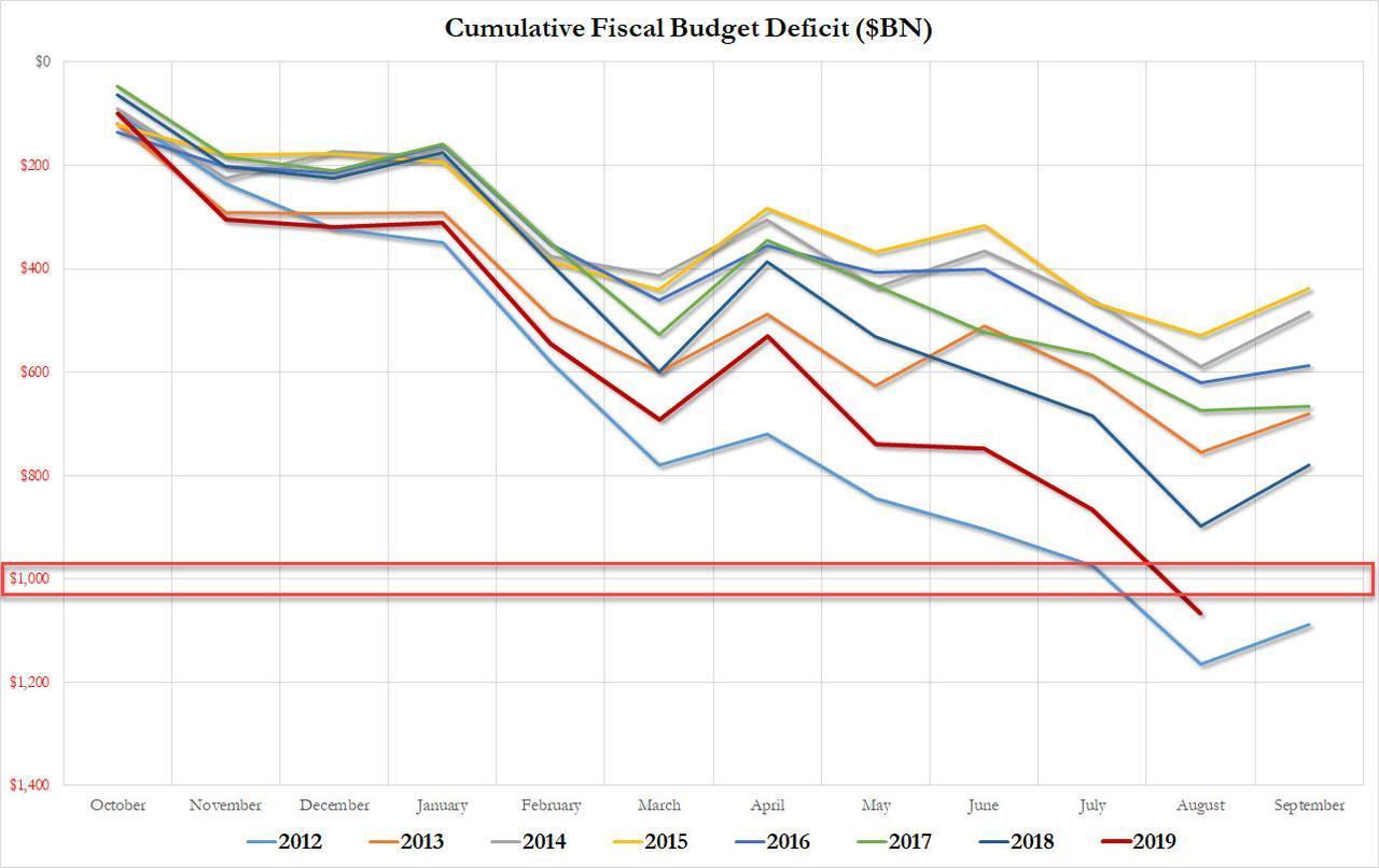 财政赤字超万亿美元    美考虑发50年期国债集资