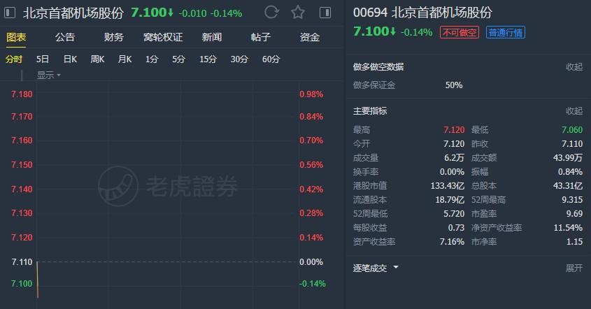 """国泰君安:维持北京首都机场(00694)""""增持""""评级 目标价10.68港元"""