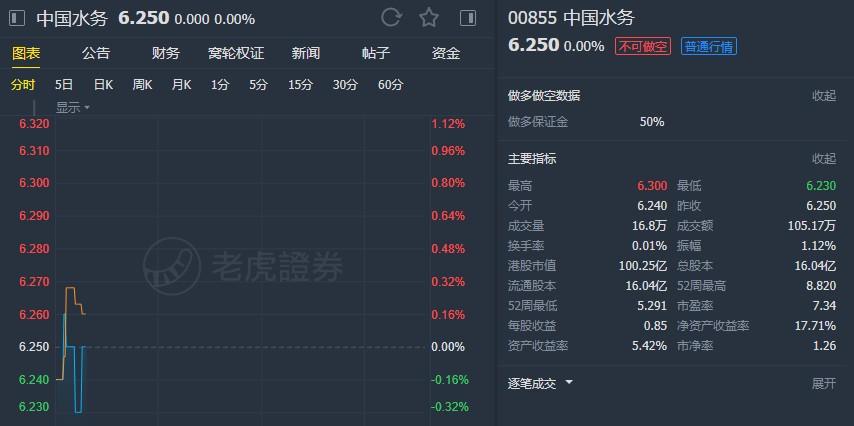 """辉立:维持中国水务 (00855)""""买入""""评级 目标价10.33港元"""