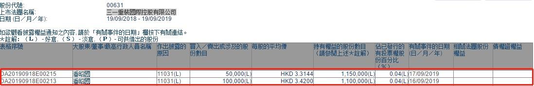 潘昭国两日共增持三一国际(00631)15万股,总值约50.77万港元