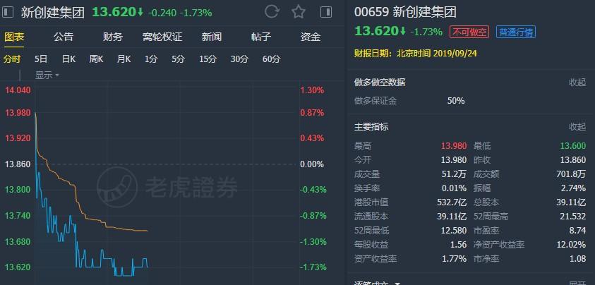 """里昂:重申新创建(00659)""""买入""""评级 降目标价至18港元"""